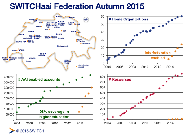 SWITCHaai Status Oct 2015