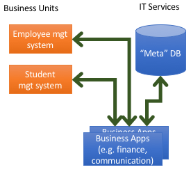 Business Applications: Meta-Directory Approach
