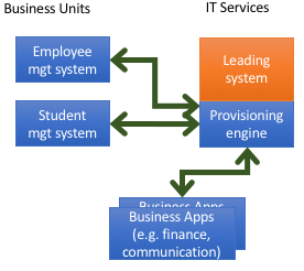 Business Applications: Leading System Approach